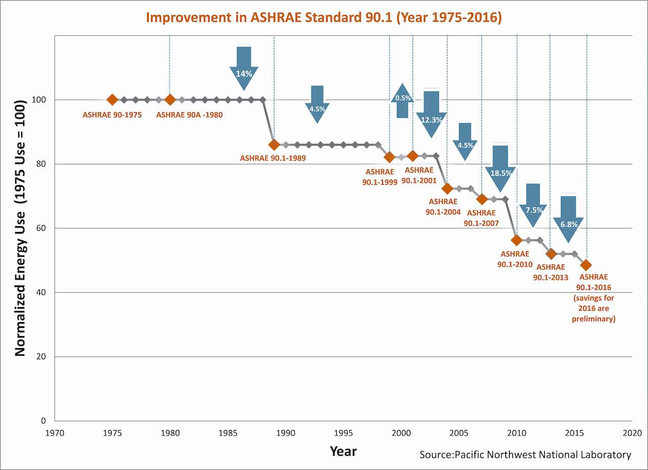 improvement in ASHRAE standard 90.1