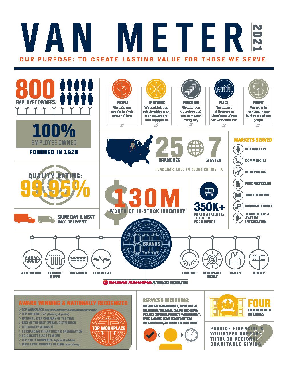 van meter infographic