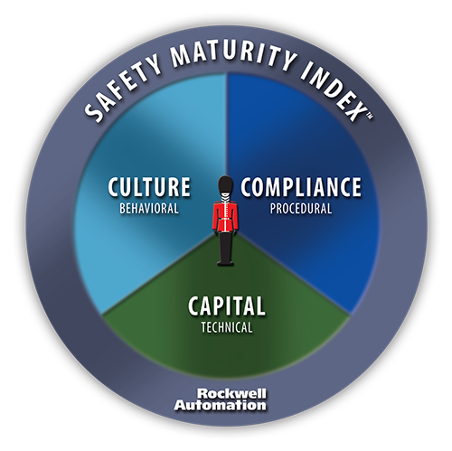 manufacturing safety maturity index