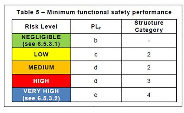 minimum functional safety performance