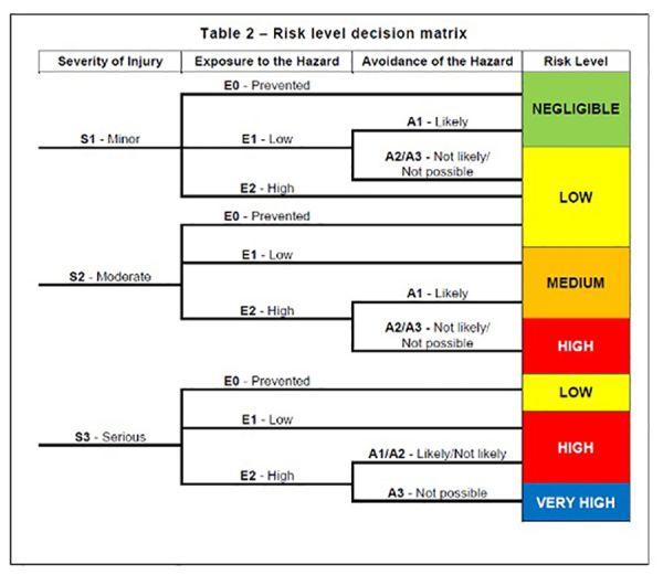 machine risk level decision matrix